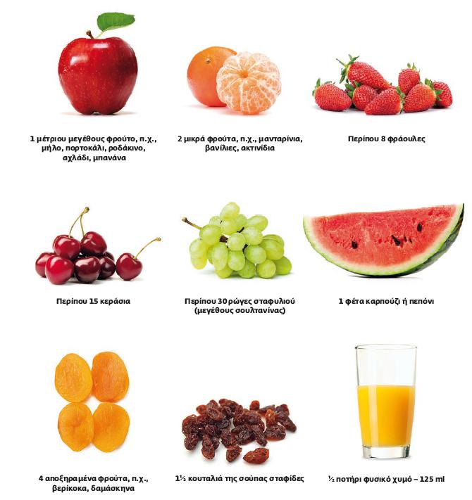 1 ή 1/2 φρούτο= 15γρ υδατανθράκων